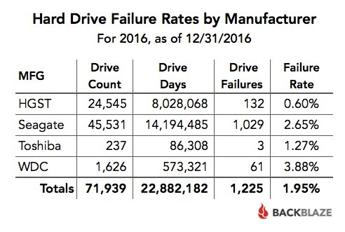 Die Ausfallrate nach Hersteller 2016 (Tabelle: Backblaze)