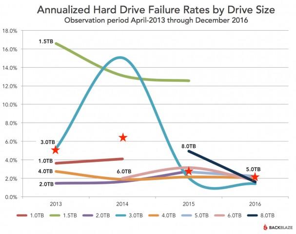 Darstellung der Ausfälle über die Dauer der Aufzeichnung ab 2013 (Diagramm: Backblaze)