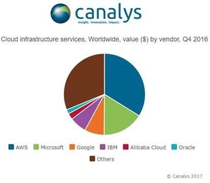 Marktführer 2016 ist laut Canalys Amazon mit 33,8 Prozent. (Grafik: Canalys)