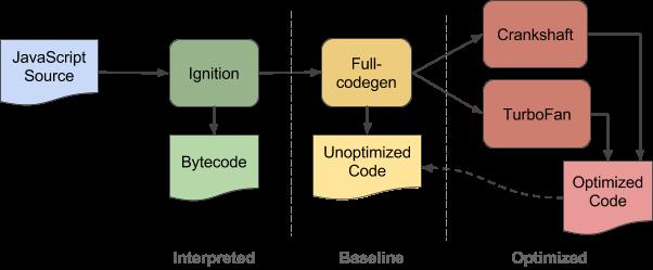V8 Turbofan: Neuer Javascript-Compiler für Chrome kommt im März -