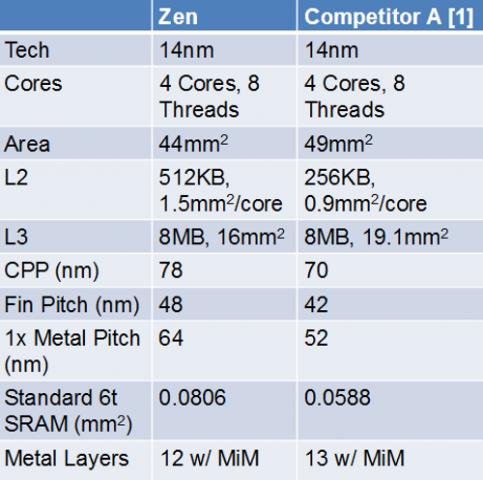 Ryzen und Kaby Lake im Vergleich (Bild: AMD via EE Times)