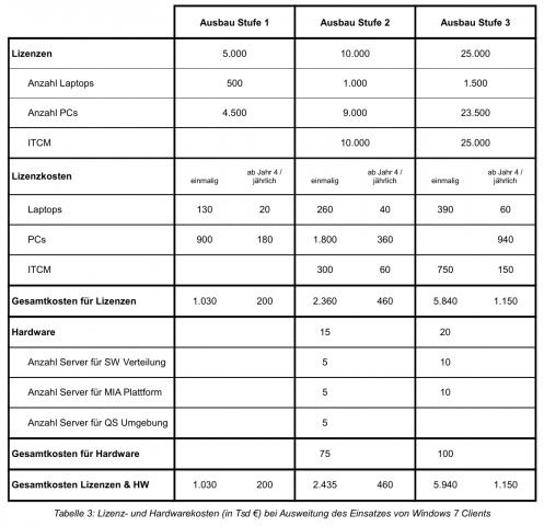 Schätzung der Windows-Lizenzkosten für alle Rechner der Müncher Stadtverwaltung (Bild: Accenture)