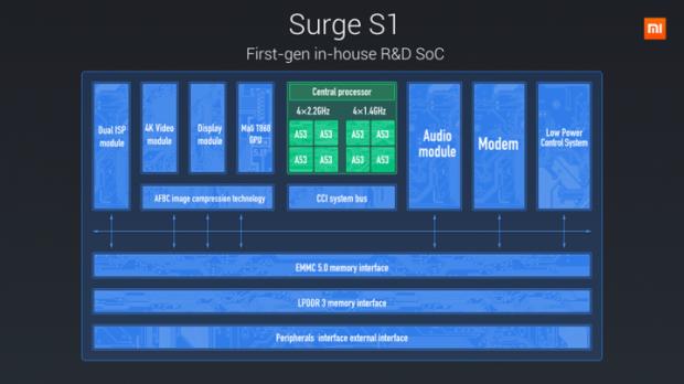 Blockdiagram des Surge 1 (Bild: Xiaomi)