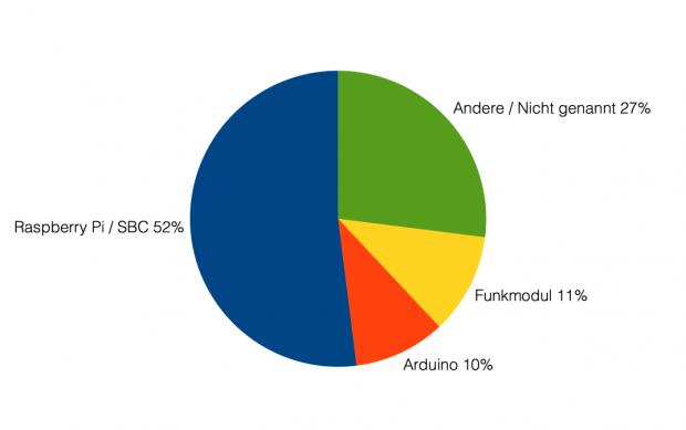 Mengenverteilung der eingesetzten Elektronikplattform (Bild: Alexander Merz/Golem.de)