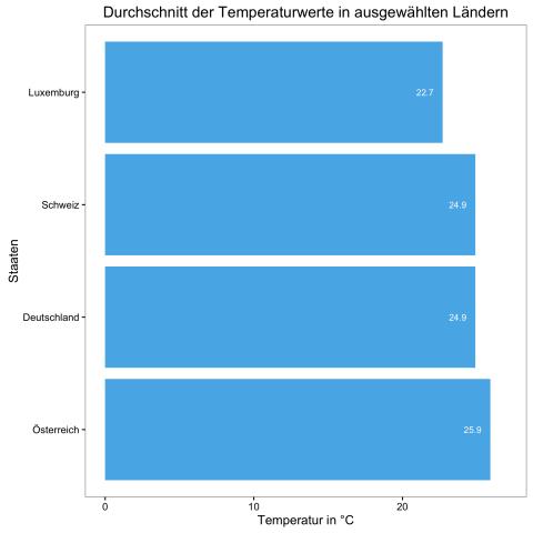 Durchschnittstemperaturen im Ländervergleich (Bild: Alexander Merz/Golem.de)