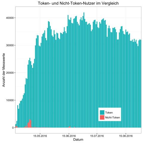 Verhältnis zwischen den Messwerten mit Token und ohne Token (Bild: Alexander Merz/Golem.de)