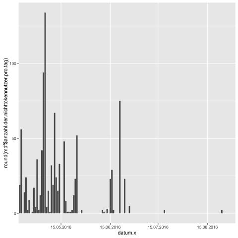 Von R generierte Graphik der Nicht-Token-Nutzern, weitgehend im Roh-Zustand (Bild: Alexander Merz/Golem.de)