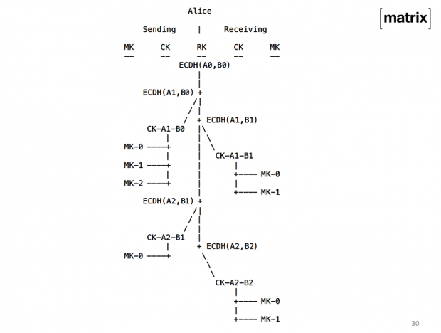 Funktionsweise des Verschlüsselungsprotokolls (Quelle: Matrix.org)