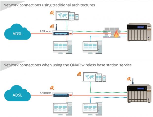 Netzwerkschema für NAS im AP-Modus (Grafik: Qnap)