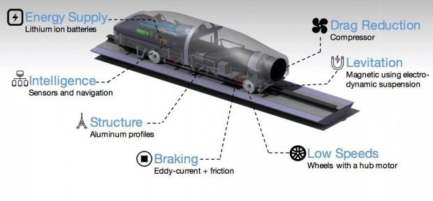 Das Konzept für den Hyperloop-Pod aus München (Foto: Warr)