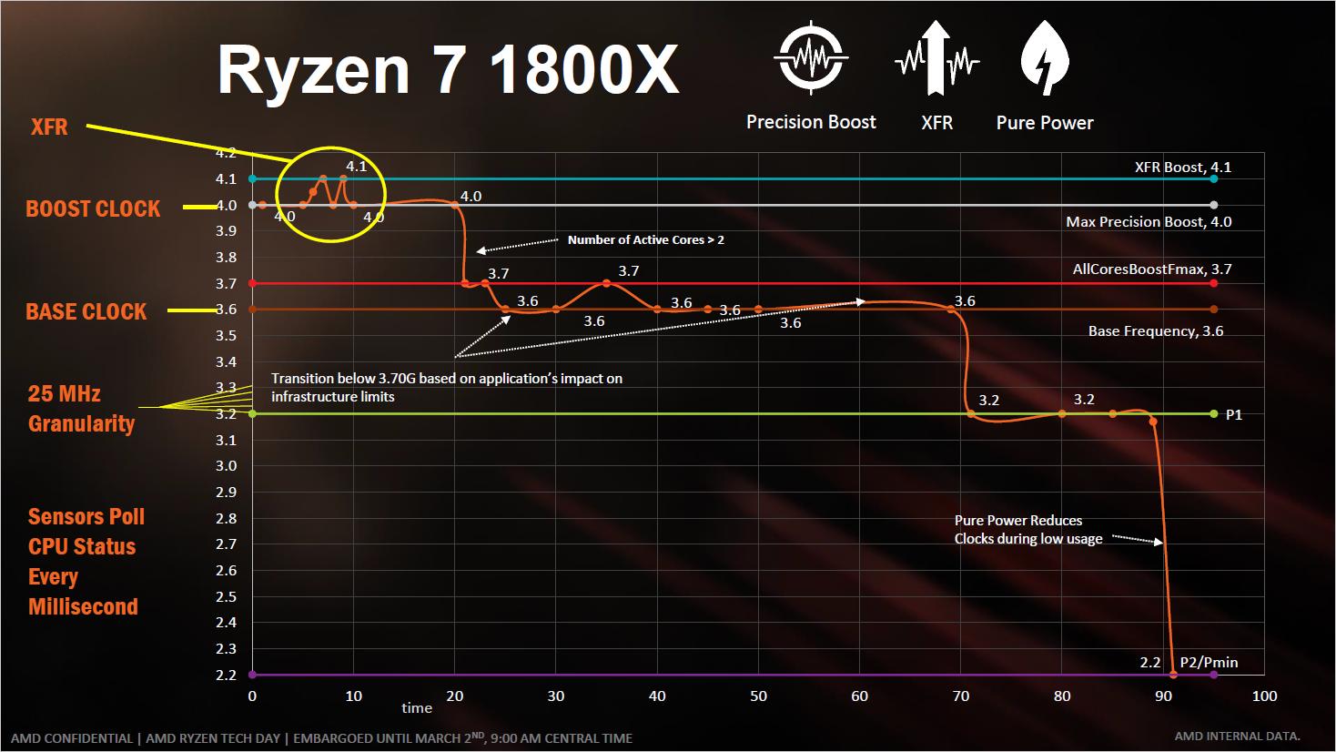 """Ryzen 7 1800X im Test: """"AMD ist endlich zurück"""" - XFR ist ein erweiterter Singlecore-Boost. (Bild: AMD)"""
