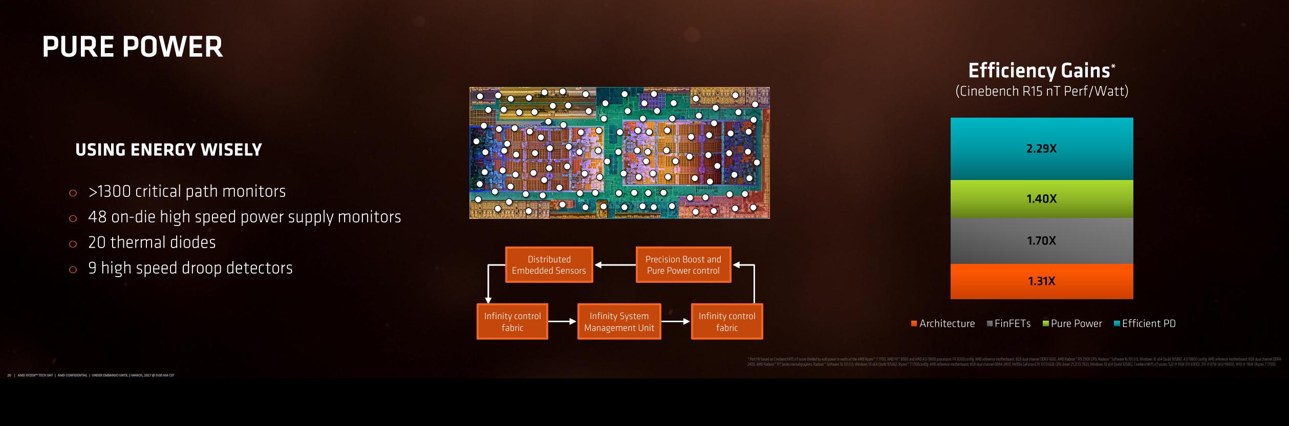 """Ryzen 7 1800X im Test: """"AMD ist endlich zurück"""" - Viele Sensoren helfen, Takt und Leistungsaufnahme zu steuern. (Bild: AMD)"""