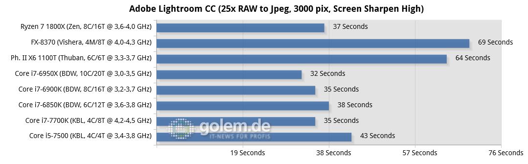 """Ryzen 7 1800X im Test: """"AMD ist endlich zurück"""" - 2x 8 oder 4x 2 GByte DDR3-1866/DDR4-2400/26667, Geforce GTX 1080 FE; Win10 x64"""