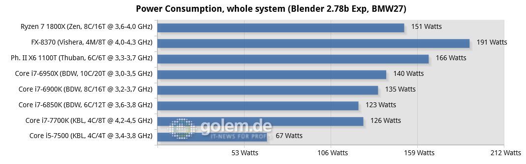 "Ryzen 7 1800X im Test: ""AMD ist endlich zurück"" - Seasonic Platinum Fanless 520W, 2x 8 oder 4x 2 GByte DDR3-1866/DDR4-2400/26667, Geforce GTX 1080 FE; Win10 x64"