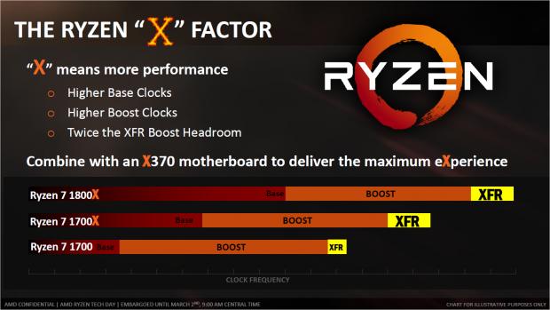 Das X steht für einen höheren XFR-Takt. (Bild: AMD)