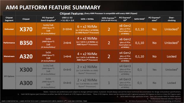Überblick zu den Chipsätzen (Bild: AMD)