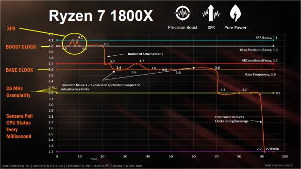 XFR ist ein erweiterter Singlecore-Boost. (Bild: AMD)