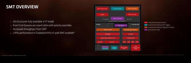 Dank SMT kann Ryzen zwei Threads pro Kern abarbeiten. (Bild: AMD)