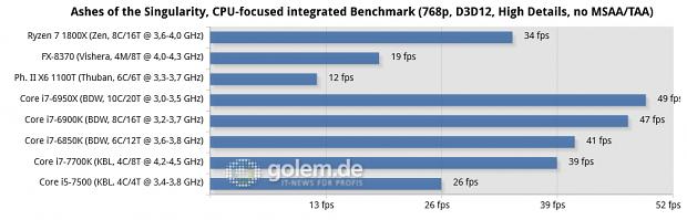 2x 8 oder 4x 2 GByte DDR3-1866/DDR4-2400/26667, Geforce GTX 1080 FE; Win10 x64