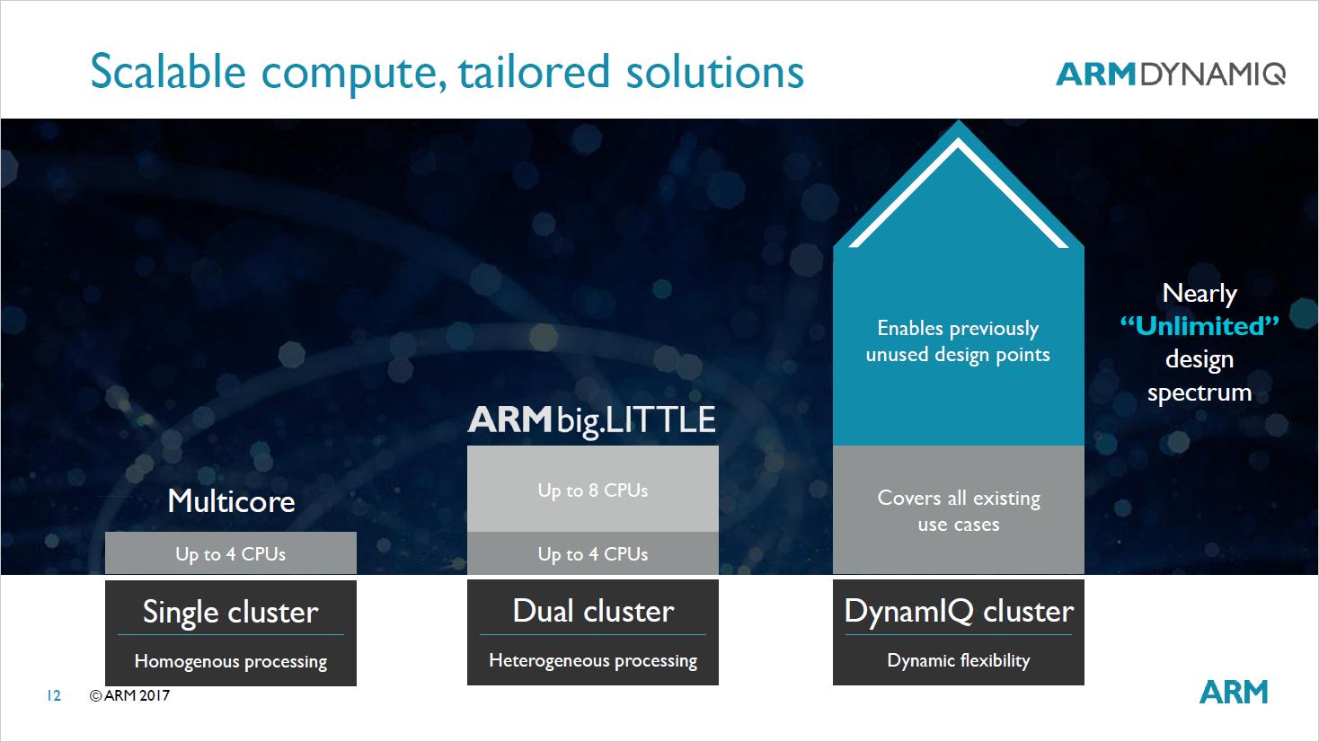 Dynamiq: ARM erweitert Big-Little-Idee auf acht CPU-Kerne pro Cluster - DynamIQ soll sehr viele Cluster erlauben. (Bild: ARM)