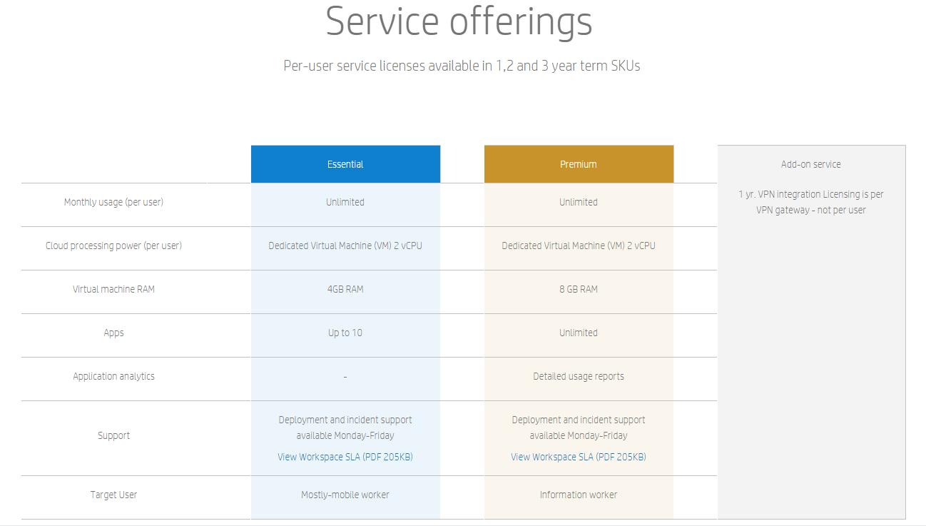 HP Lapdock im Test: Außen ein Notebook, innen ein Kompromiss - HP Workspace unterteilt sich in mehrere Bezahlmodelle. (Screenshot: HP)