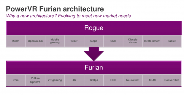 powervr rogue technology