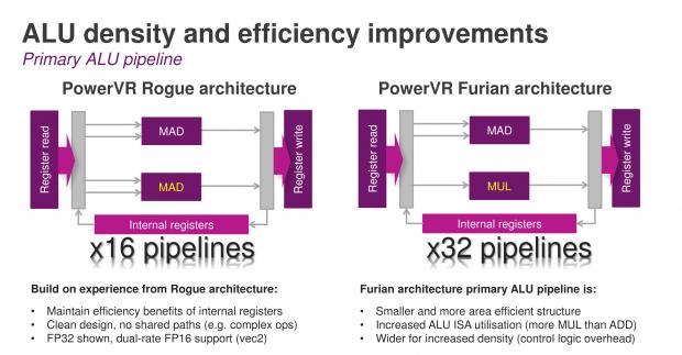 Statt 2x MAD pro Pipeline gibt es 1x MAD und 1x MUL (Bild: ImgTec)
