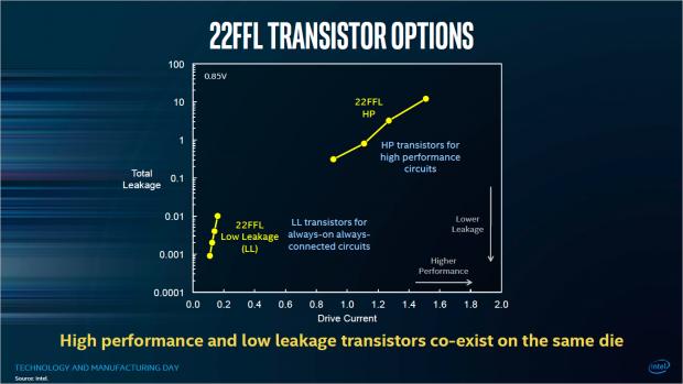 22FFL gibt es in zwei Varianten (Bild: Intel)