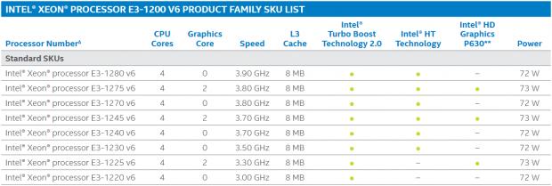 Xeon E3-1200 v6 (Bild: Intel)