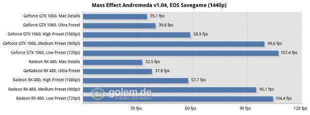 Ryzen 7 1800X, MSI X370 Xpower Gaming Titanium, 2x 8 GByte DDR4-2667, Sata-SSD; Win10 x64, Geforce 378.92, Radeon Software 17.3.3