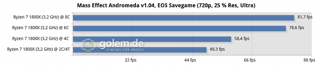 Geforce GTX 1080 Ti, MSI X370 Xpower Gaming Titanium, 2x 8 GByte DDR4-2667, Sata-SSD; Win10 x64, Geforce 378.92