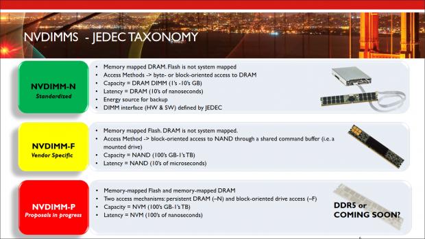 NVDIMM-P verglichen mit NVDIMM-N und NVDIMM-F (Bild: Arthur Sainio/IMC Summit 2016)