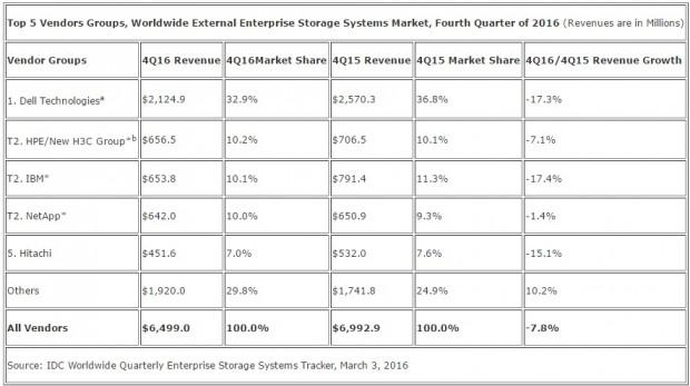 Im External-Storage-Segment verlieren alle großen Wettbewerber. (Grafik: IDC)