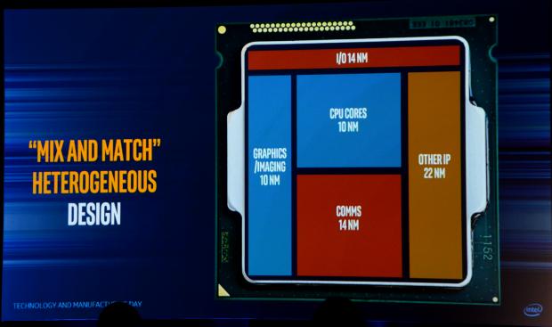 Fiktive EMIB-CPU (Bild: Intel)