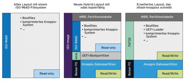 Links das DVD-Bootimage nach alter Art, mittig das mit Knoppix 8.0 eingeführte Hybridverfahren, rechts die Variante, die flash-knoppix produziert. (Bild: Knoppix)