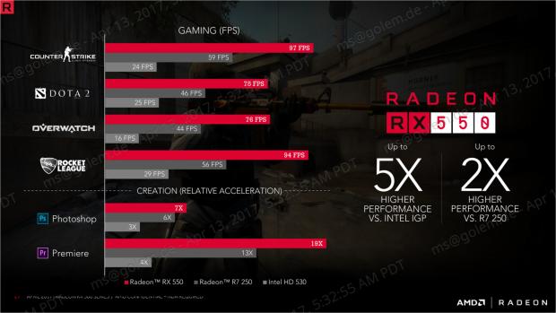 Grafikkarten: AMD stellt Radeon RX 560 und Radeon RX 550 vor