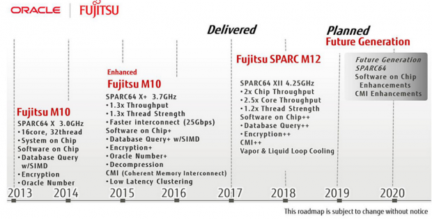 Die Roadmap zeigt Pläne bis 2021. (Bild: Fujitsu)