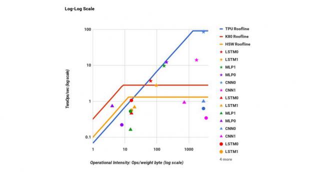 Leistungsvergleich zwischen TPU, CPU und GPU (Bild: Google)