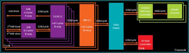 Der Speichertakt ist bei Ryzen an den IMC und das Fabric gekoppelt. (Bild: AMD)