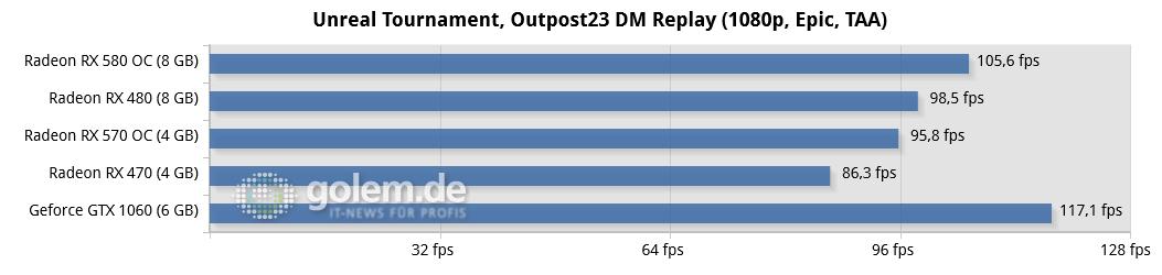 Radeon RX 580 und RX 570 im Test: AMDs Grafikkarten sind schneller und sparsamer - Ryzen 5 1600X, 2x 8 GByte DDR4-2667; Windows 10 v1703, Geforce 381.65, Radeon Software 17.10.1030 B8