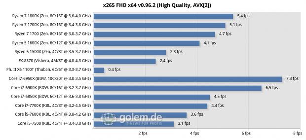Auf Augenhöhe mit dem 7700K - Ryzen 5 1600X im Test: Der fast