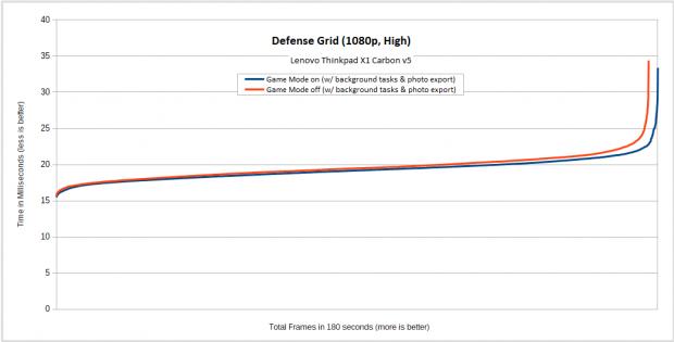 In Defense Grid auf dem Thinkpad bringt der Game Mode bei leichter Hintergrundlast kaum einen Vorteil. (Diagramm: Golem.de)