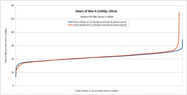 Hintergrundlast plus Foto-Export sorgen in Gears of War 4 auf dem Desktop-System für fiese Ruckler. (Diagramm: Golem.de)
