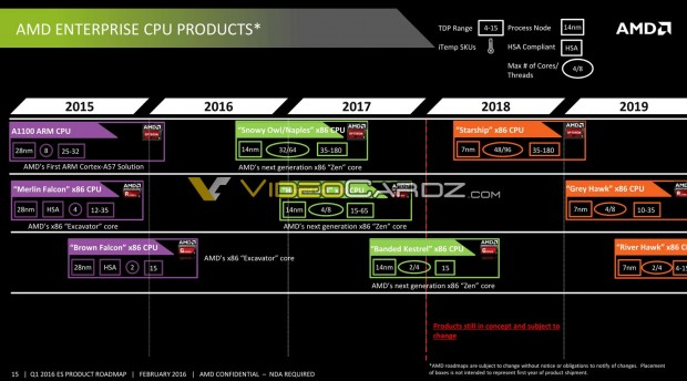 CPU-Roadmap für Enterprise bis 2019 (Bild: AMD via Videocardz)