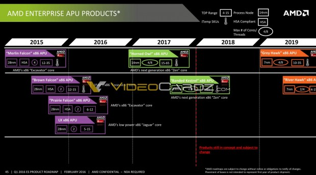 APU-Roadmap für Enterprise bis 2019. (Bild: AMD via Videocardz)