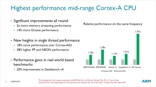 Cortex-A55 (Bild: ARM)