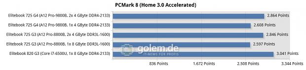 Messwerte von drei Elitebooks im PCMark Home
