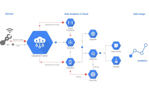 Für IoT will Google möglichst viele seiner Cloud-Dienste anbieten. (Bild: Google)