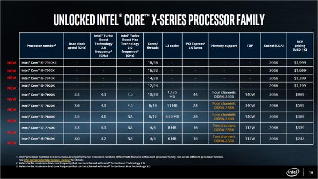 Skylake-X und Kaby Lake X (Bild: Intel)