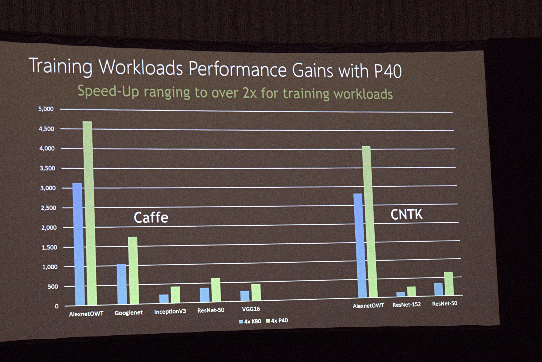 Tesla P100 & P40: Microsoft nutzt Pascal-GPUs für Azure - Vergleich von NC und ND beim Training (Foto: Marc Sauter/Golem.de)